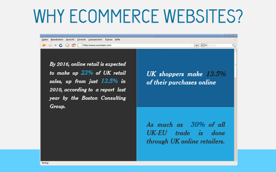 Why ecommerce websites